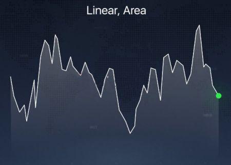IQ Option प्लेटफॉर्म पर विभिन्न प्रकार के चार्ट के बारे में बताया गया है