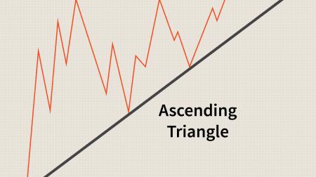 IQ Option पर त्रिकोण पैटर्न के व्यापार के लिए गाइड
